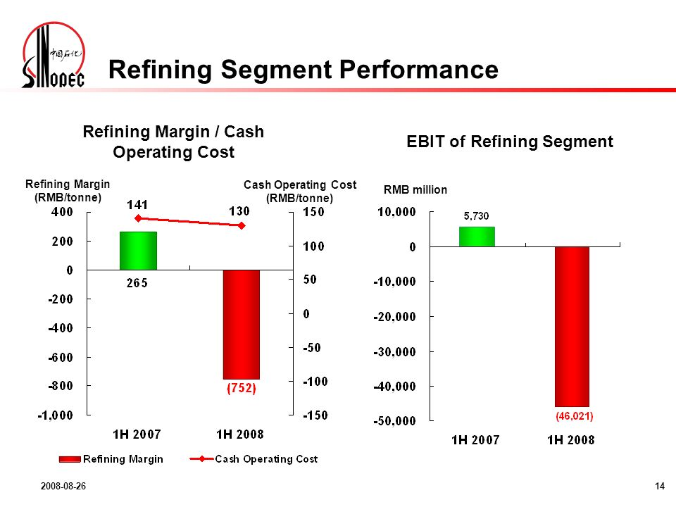 2008-08-2614 Refining Segment Performance EBIT of Refining Segment Refining Margin / Cash Operating Cost Refining Margin (RMB/tonne) Cash Operating Cost (RMB/tonne) RMB million