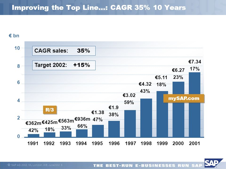 SAP AG 2002, ML London, WB, June2002 5 Improving the Top Line...: CAGR 35% 10 Years 1991 362m 42% 1992 425m 18% 1993 563m 33% 1994 936m 66% 1995 1.38