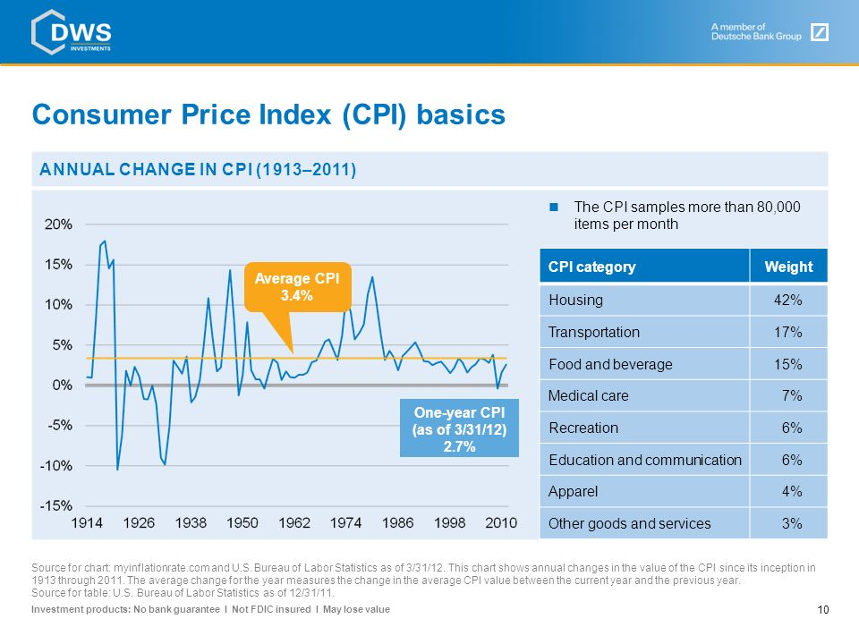 Investment products: No bank guarantee I Not FDIC insured I May lose value Inflation or deflation? Understanding the Consumer Price Index (CPI)