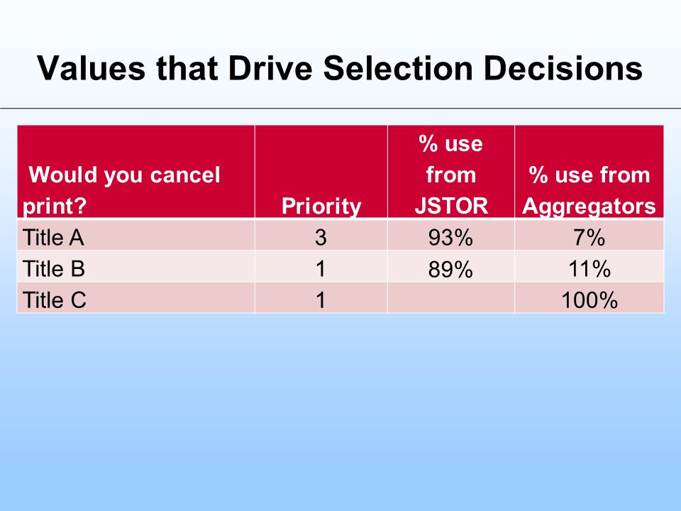 Values that Drive Selection Decisions Would you cancel print?Priority % use from JSTOR % use from Aggregators Title A393%7% Title B1 89% 11% Title C1100%