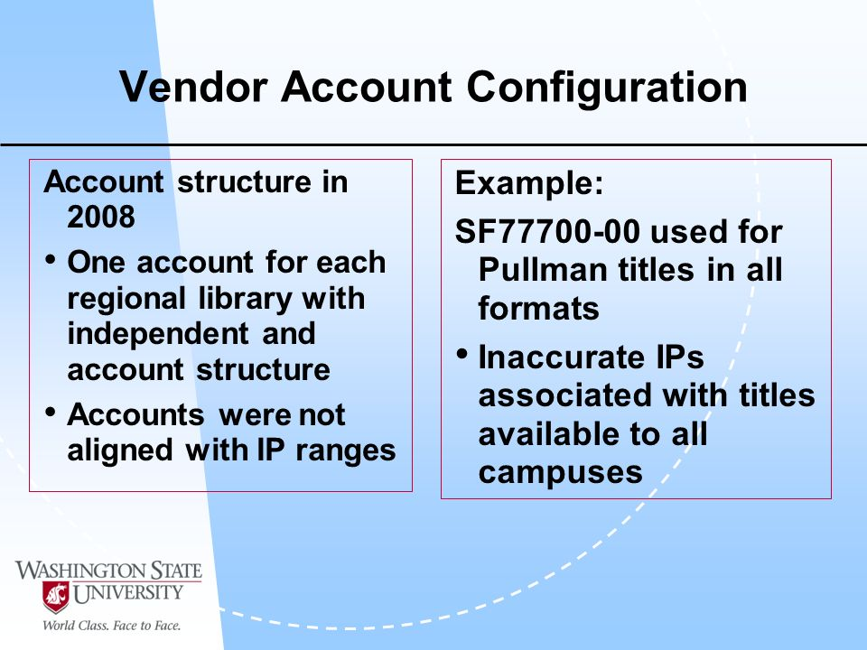 Vendor Account Configuration Account structure in 2008 One account for each regional library with independent and account structure Accounts were not aligned with IP ranges Example: SF77700-00 used for Pullman titles in all formats Inaccurate IPs associated with titles available to all campuses
