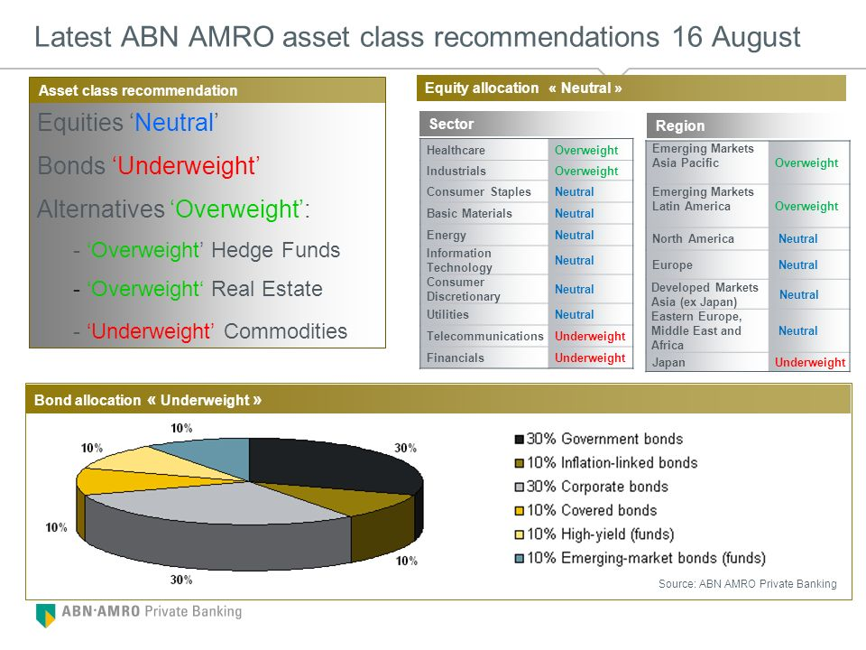 Latest ABN AMRO asset class recommendations 16 August Equities Neutral Bonds Underweight Alternatives Overweight: - Overweight Hedge Funds - Overweigh