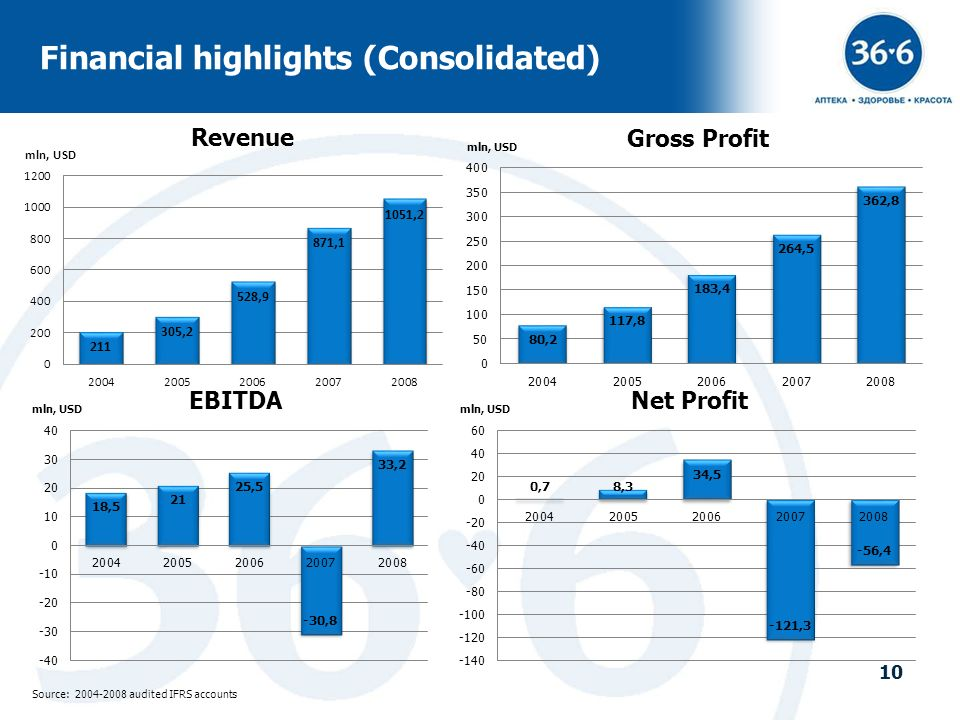 10 Financial highlights (Consolidated) mln, USD Source: 2004-2008 audited IFRS accounts