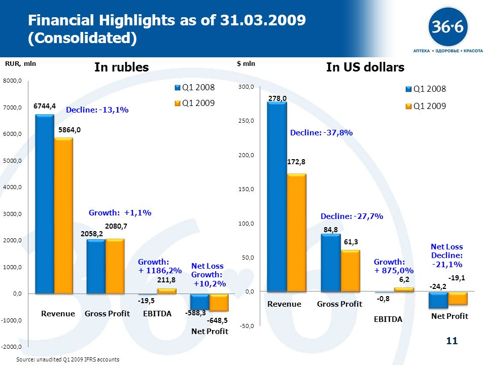 11 Financial Highlights as of 31.03.2009 (Consolidated) Source: unaudited Q1 2009 IFRS accounts In rublesIn US dollars RUR, mln$ mln Growth: +1,1% Net