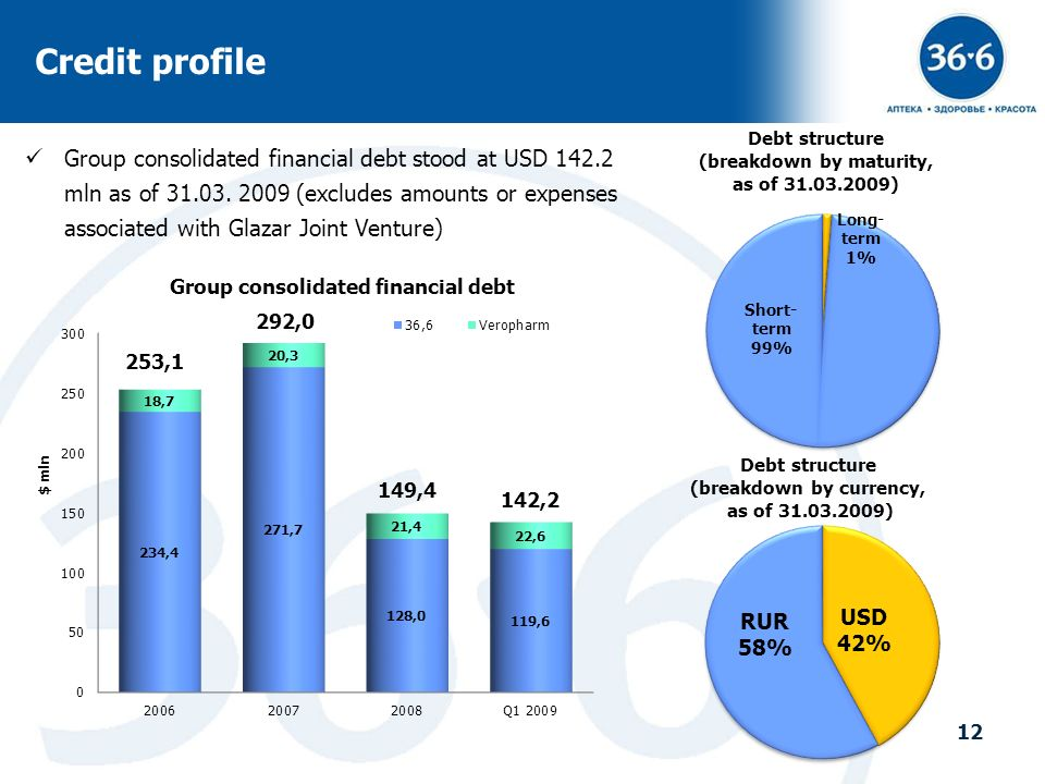 12 Credit profile Debt structure (breakdown by currency, as of 31.03.2009) Debt structure (breakdown by maturity, as of 31.03.2009) Group consolidated