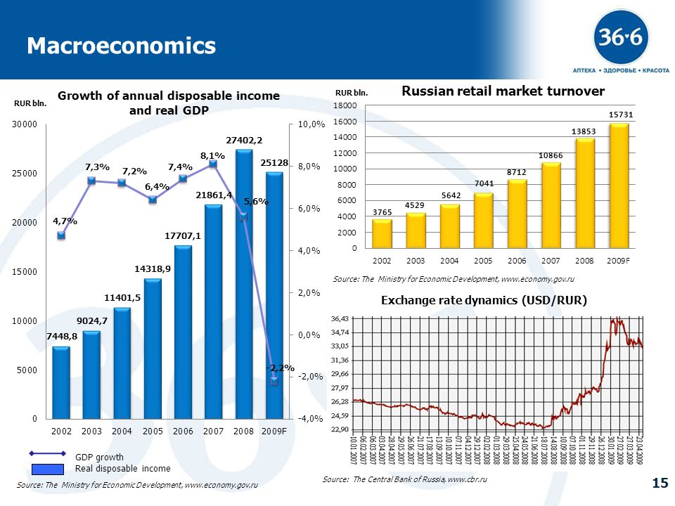 15 Russian retail market turnover Growth of annual disposable income and real GDP Source: The Ministry for Economic Development, www.economy.gov.ru So