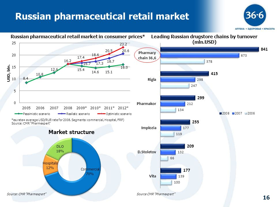 16 Leading Russian drugstore chains by turnover (mln.USD) Russian pharmaceutical retail market Source: CMR Pharmexpert 16 Russian pharmaceutical retai