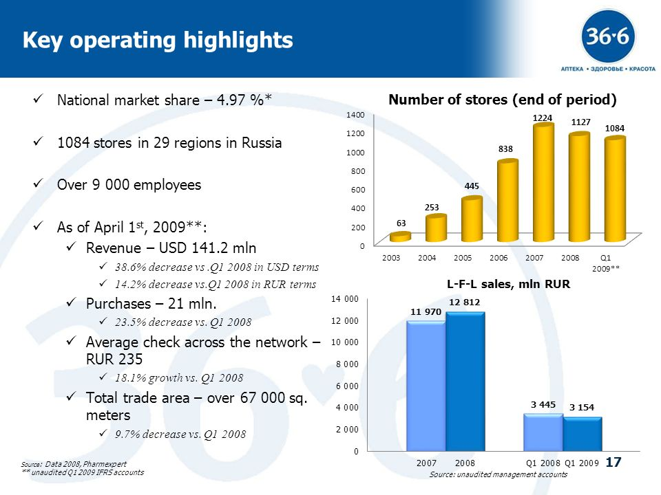 17 Key operating highlights National market share – 4.97 %* 1084 stores in 29 regions in Russia Over 9 000 employees As of April 1 st, 2009**: Revenue
