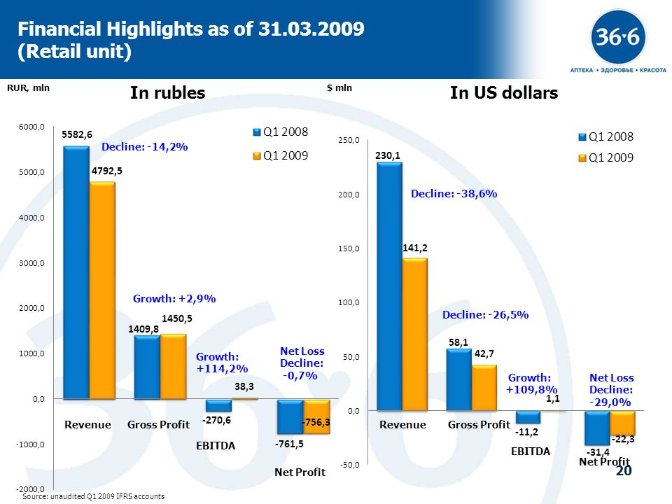 20 Financial Highlights as of 31.03.2009 (Retail unit) Source: unaudited Q1 2009 IFRS accounts In rublesIn US dollars RUR, mln$ mln RevenueGross Profi