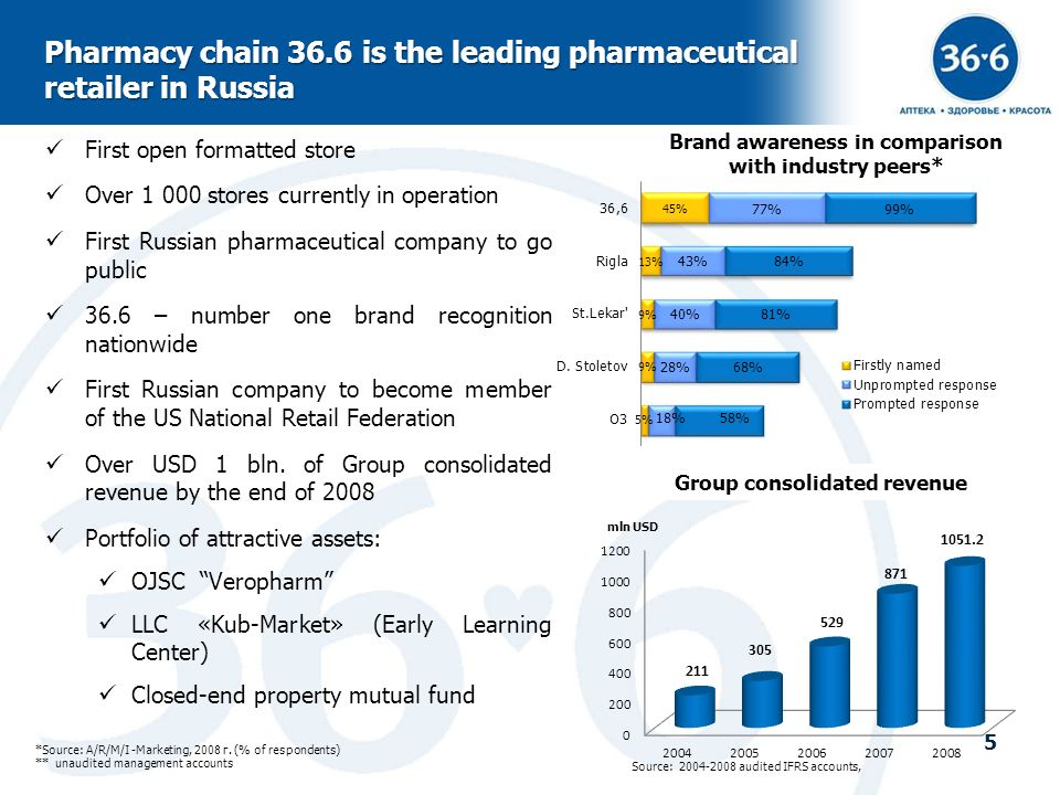 5 Pharmacy chain 36.6 is the leading pharmaceutical retailer in Russia First open formatted store Over 1 000 stores currently in operation First Russi