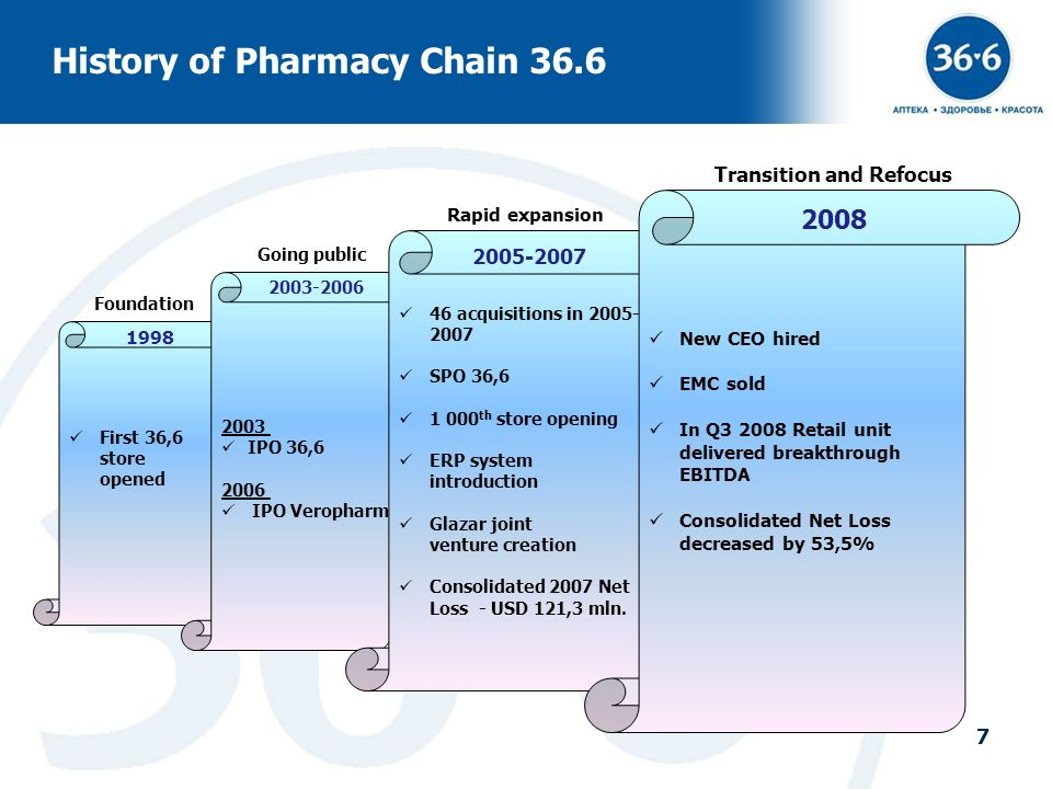 7 First 36,6 store opened 2003 IPO 36,6 2006 IPO Veropharm History of Pharmacy Chain 36.6 1998 7 46 acquisitions in 2005- 2007 SPO 36,6 1 000 th store