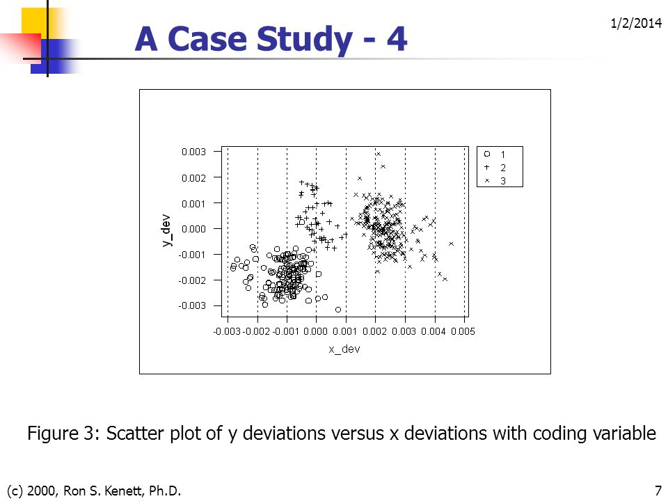 1/2/2014 (c) 2000, Ron S. Kenett, Ph.D.7 A Case Study - 4 Figure 3: Scatter plot of y deviations versus x deviations with coding variable