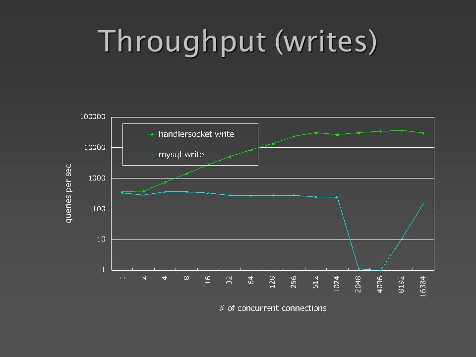 Throughput (writes)