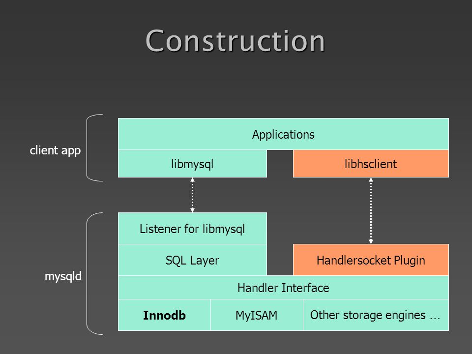 Construction Handler Interface InnodbMyISAMOther storage engines … SQL LayerHandlersocket Plugin Listener for libmysql libmysqllibhsclient Applications mysqld client app