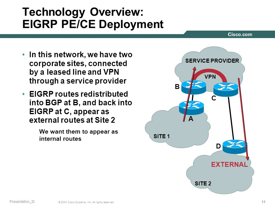 11 © 2004 Cisco Systems, Inc. All rights reserved. Presentation_ID Technology Overview: EIGRP PE/CE Deployment In this network, we have two corporate