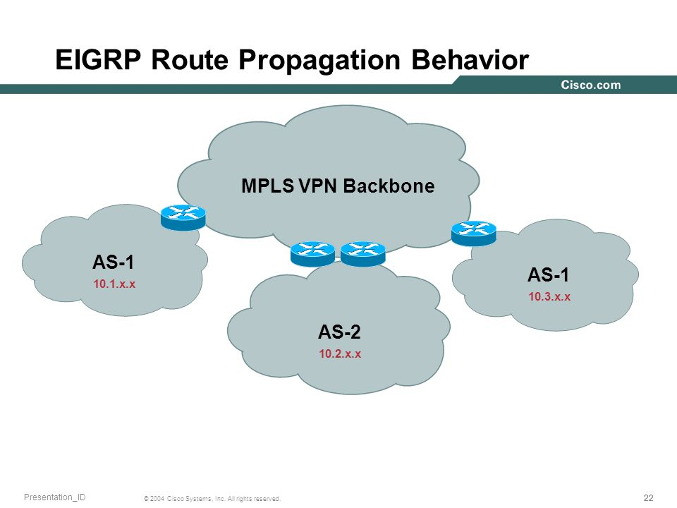 22 © 2004 Cisco Systems, Inc. All rights reserved. Presentation_ID EIGRP Route Propagation Behavior MPLS VPN Backbone AS-1 AS-2 AS-1 10.2.x.x 10.1.x.x