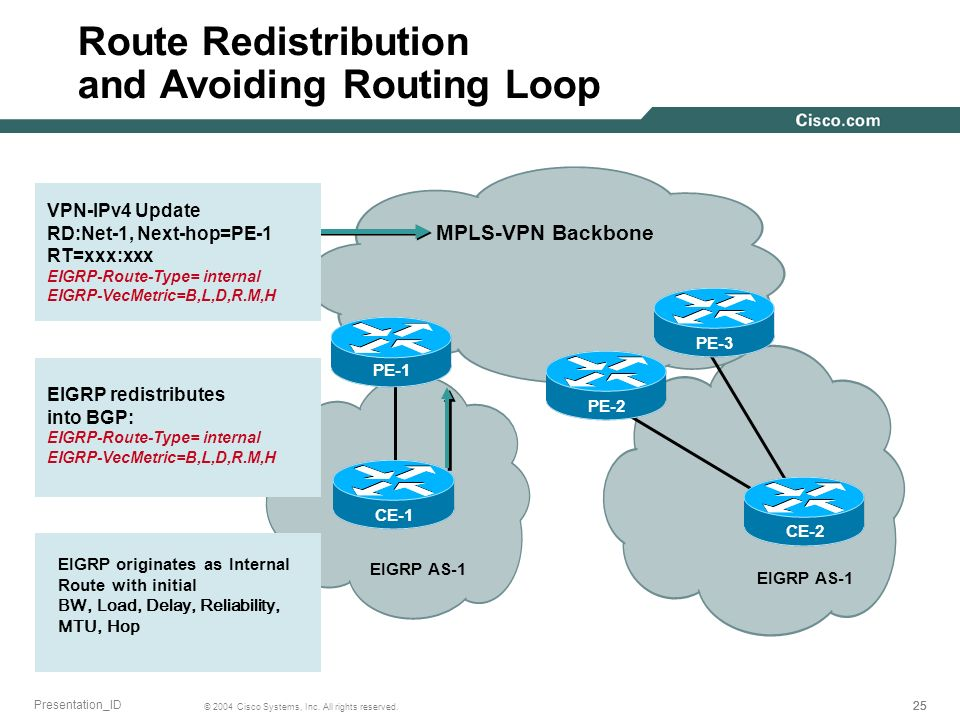 25 © 2004 Cisco Systems, Inc. All rights reserved. Presentation_ID MPLS-VPN Backbone EIGRP AS-1 PE-1 CE-1 EIGRP AS-1 PE-2 CE-2 PE-3 Route Redistributi