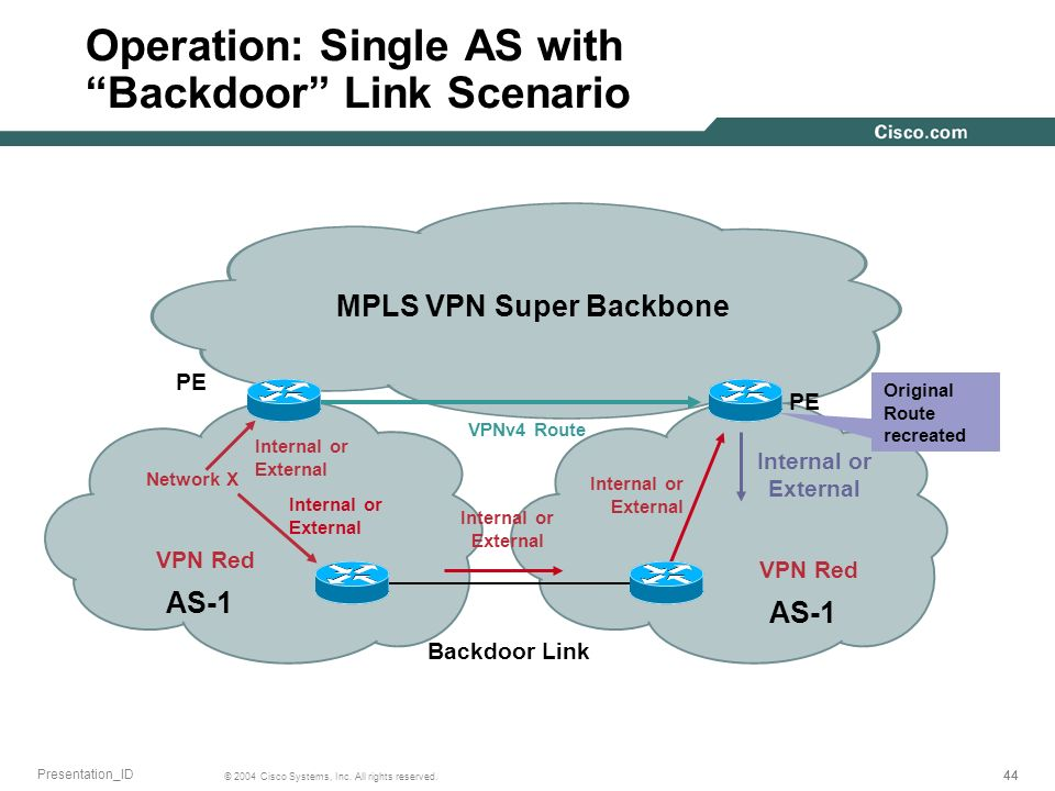 44 © 2004 Cisco Systems, Inc. All rights reserved. Presentation_ID Operation: Single AS with Backdoor Link Scenario MPLS VPN Super Backbone AS-1 VPN R