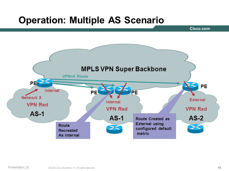 46 © 2004 Cisco Systems, Inc. All rights reserved. Presentation_ID Operation: Multiple AS Scenario MPLS VPN Super Backbone AS-1 AS-2 VPN Red Network X