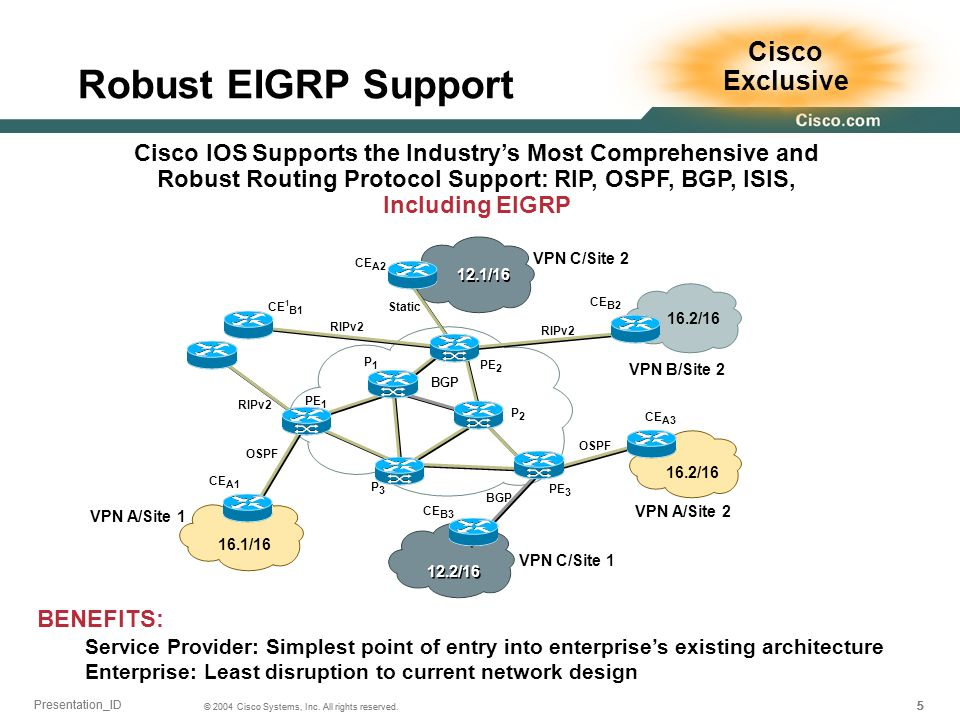 555 © 2004 Cisco Systems, Inc. All rights reserved. Presentation_ID Robust EIGRP Support BENEFITS: Service Provider: Simplest point of entry into ente