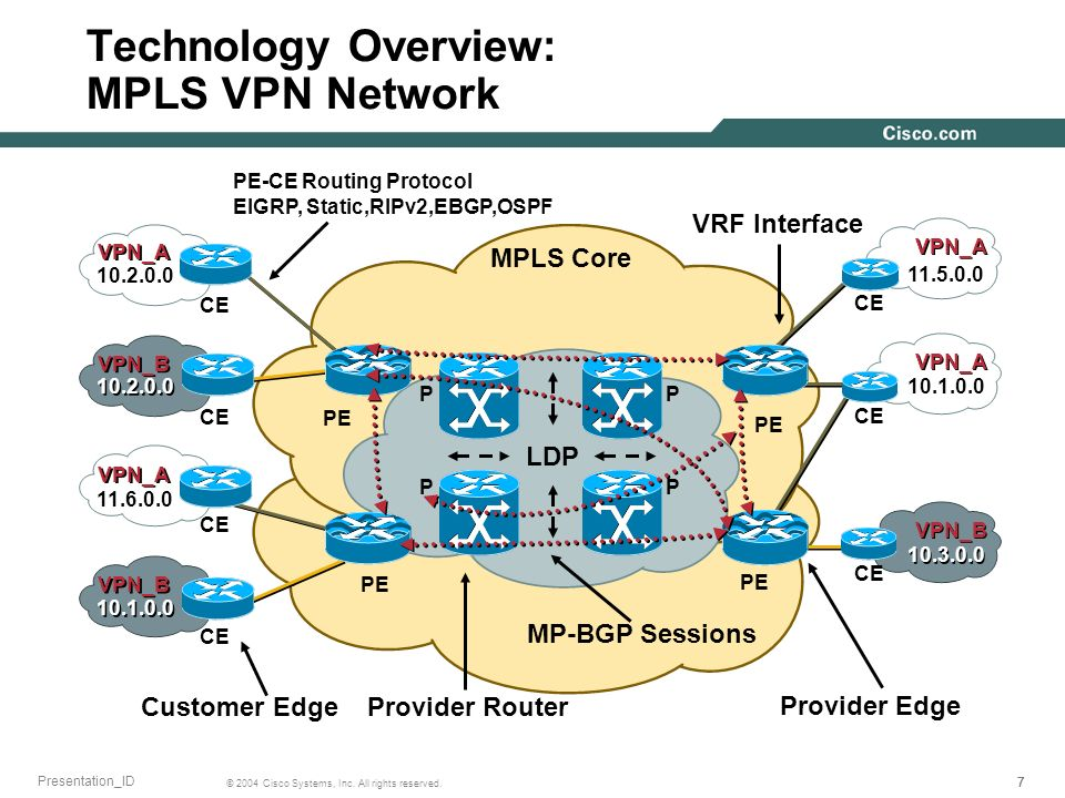 777 © 2004 Cisco Systems, Inc. All rights reserved. Presentation_ID Technology Overview: MPLS VPN Network PP PP PE CE PE CE VPN_A VPN_B 10.3.0.0 10.1.