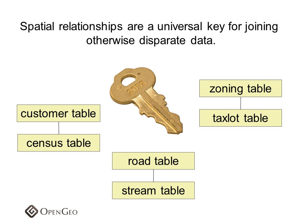 Spatial relationships are a universal key for joining otherwise disparate data. customer table census table road table stream table zoning table taxlo