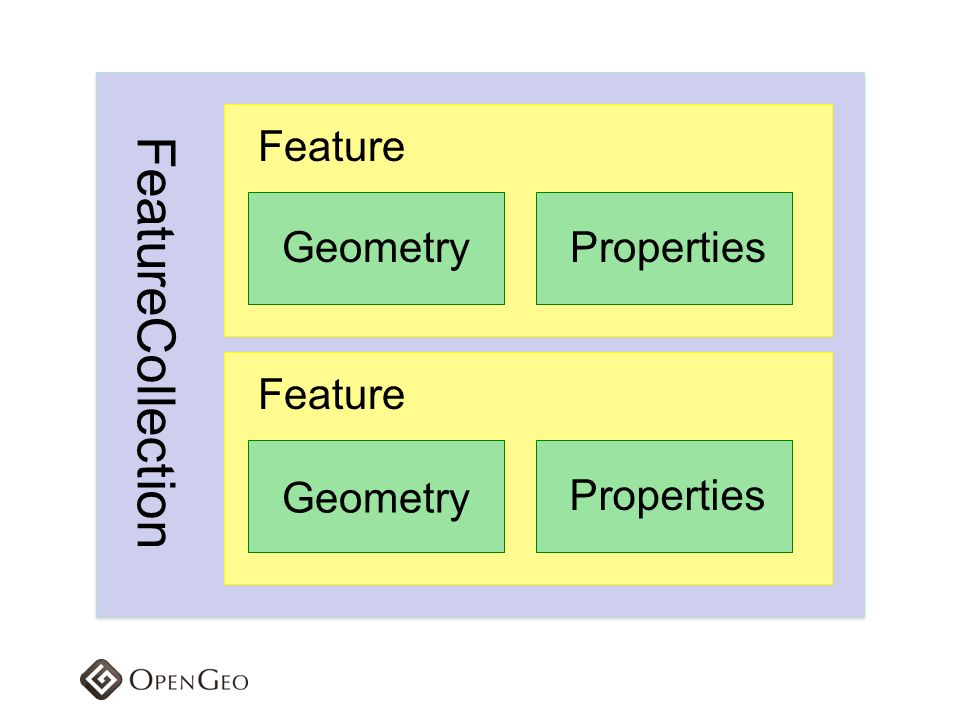 Feature Geometry Properties FeatureCollection