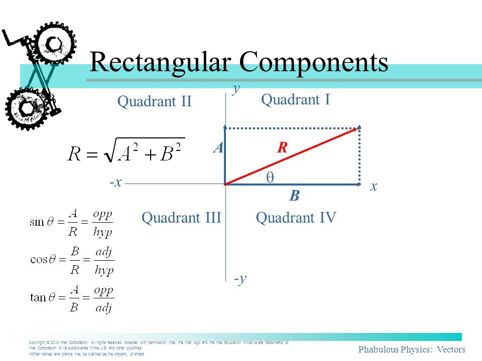 Phabulous Physics: Vectors Rectangular Components A B R Quadrant I Quadrant II Quadrant IIIQuadrant IV y -y x -x Copyright © 2010 Intel Corporation. A