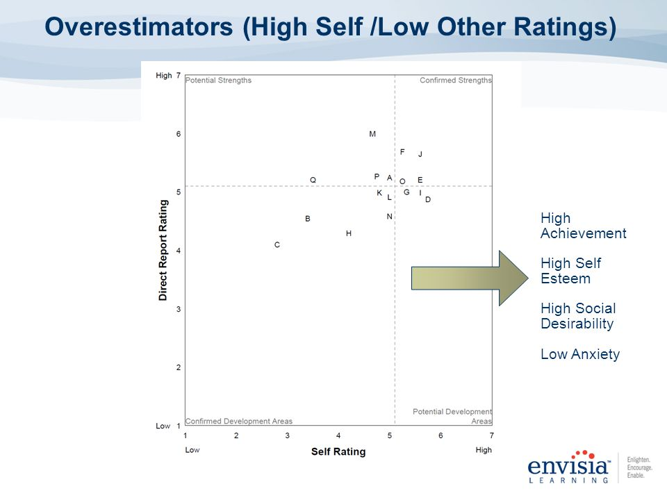 Overestimators (High Self /Low Other Ratings) High Achievement High Self Esteem High Social Desirability Low Anxiety