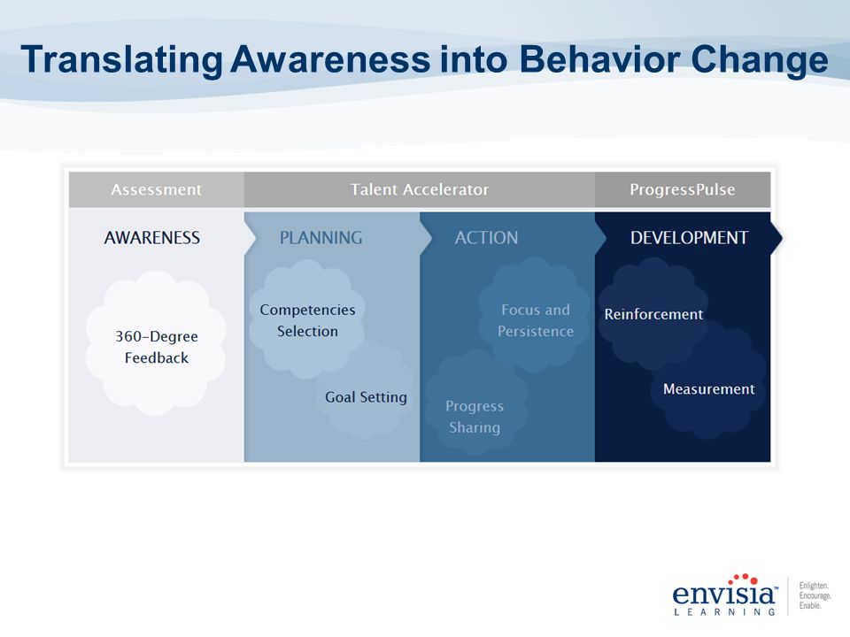 Translating Awareness into Behavior Change Step 1 Assess 360 Assessment Step 2 Reflect/Plan Talent Accelerator Step 3 Track/Monitor Coach Accelerator