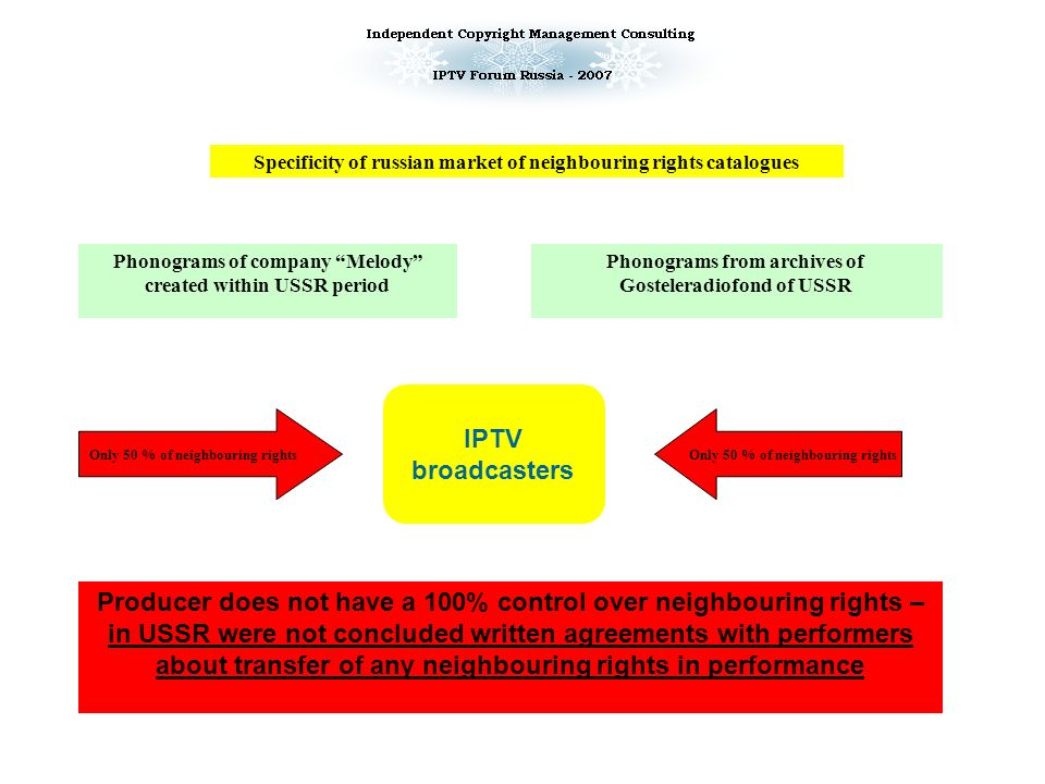 Copyright in musical catalogues in a field of IPTV broadcasting