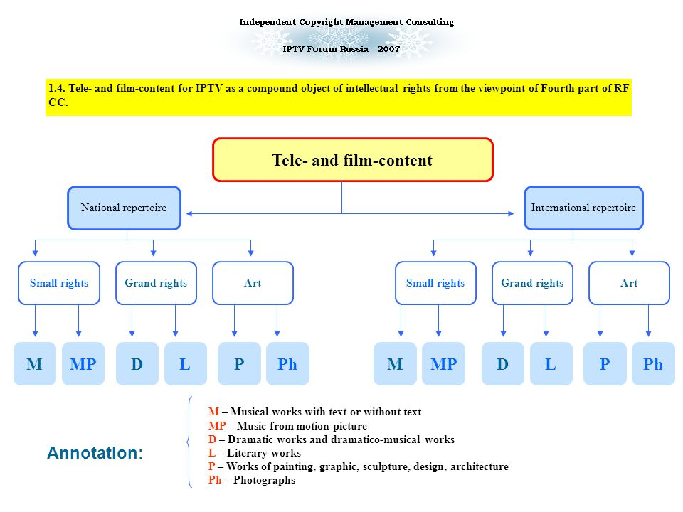 Main obstacle for development of IPTV broadcasting – Hollywood companies have no common strategy in a field of content use in IPTV Each film studio develops and adopts its own unique business strategy in a field of IPTV broadcasting Each film studio will support and adapt its content only for particular platform of IPTV broadcasting IPTV market fragmentation and increasing of content cost Digital retailDigital rental