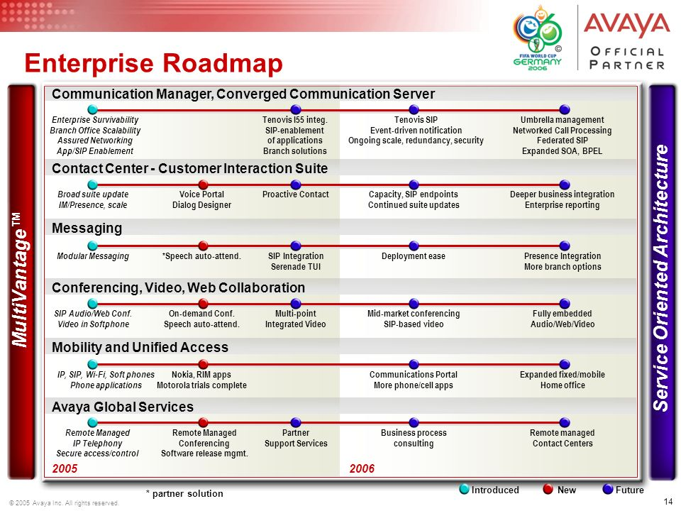 14 © 2005 Avaya Inc. All rights reserved. 2005 IntroducedNewFuture 2006 MultiVantage Service Oriented Architecture Enterprise Roadmap Communication Ma