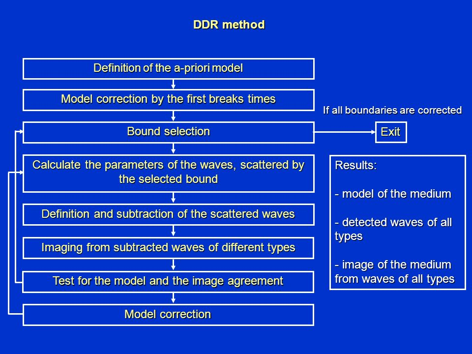 DDR method Definition of the a-priori model Model correction by the first breaks times Bound selection Calculate the parameters of the waves, scattered by the selected bound Definition and subtraction of the scattered waves Imaging from subtracted waves of different types Test for the model and the image agreement Model correction Exit If all boundaries are corrected Results: - model of the medium - detected waves of all types - image of the medium from waves of all types