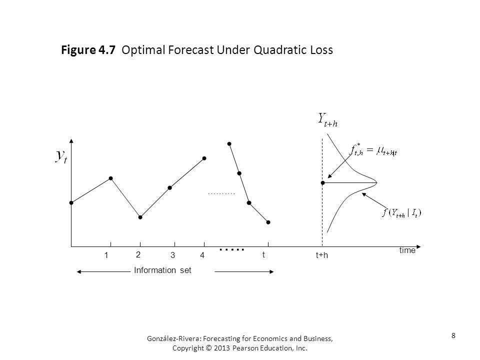 González-Rivera: Forecasting for Economics and Business, Copyright © 2013 Pearson Education, Inc. 8 Figure 4.7 Optimal Forecast Under Quadratic Loss t