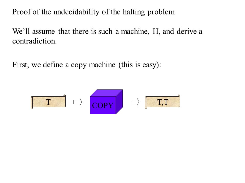 Turings second result The Halting Problem is undecidable There is NO machine H which computes whether or not any other machine will halt on a given input: M TT M T H M,T YES NO iff