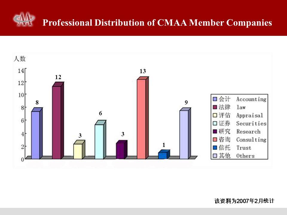 Professional Distribution of CMAA Member Companies 1 13 6 3 12 8 3 9 2007 2