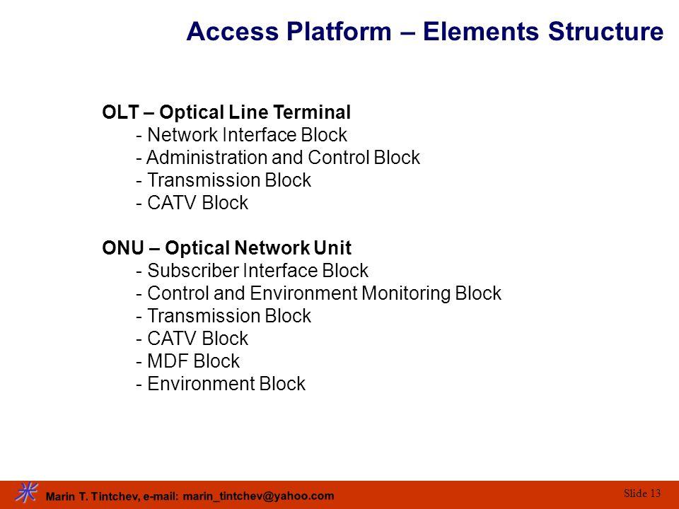 Marin T. Tintchev, e-mail: marin_tintchev@yahoo.com Slide 13 Access Platform – Elements Structure OLT – Optical Line Terminal - Network Interface Bloc