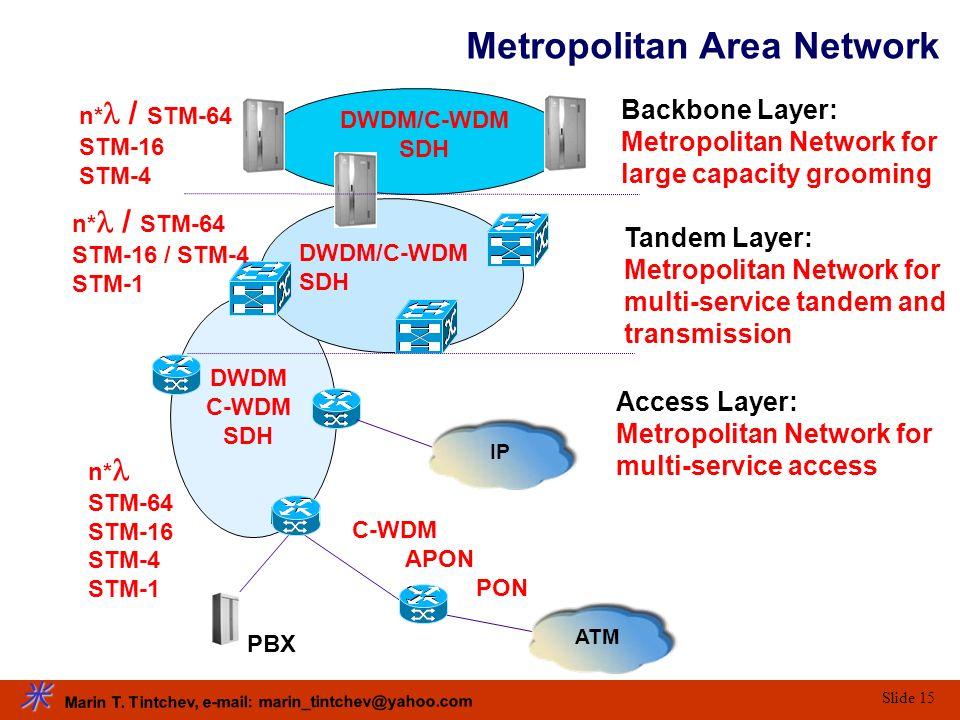 Marin T. Tintchev, e-mail: marin_tintchev@yahoo.com Slide 15 PBX DWDM C-WDM SDH DWDM/C-WDM SDH DWDM/C-WDM SDH Backbone Layer: Metropolitan Network for