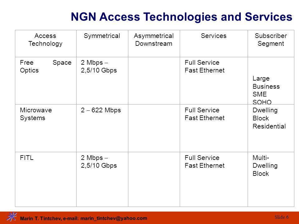 Marin T. Tintchev, e-mail: marin_tintchev@yahoo.com Slide 6 Access Technology SymmetricalAsymmetrical Downstream ServicesSubscriber Segment Free Space