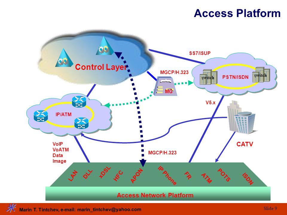 Marin T. Tintchev, e-mail: marin_tintchev@yahoo.com Slide 9 V5.X MGCP/H.323 VoIP VoATM Data Image SS7/ISUP Control Layer Access Network Platform PSTN/