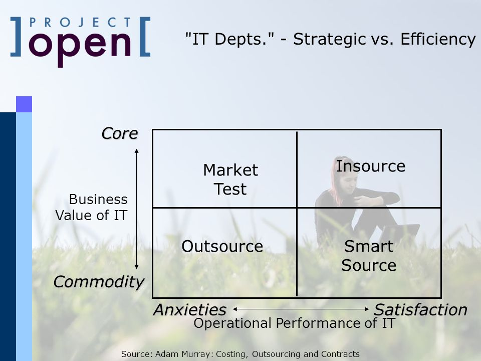 Operational Performance of IT Business Value of IT Core Commodity AnxietiesSatisfaction Market Test Outsource Insource Smart Source