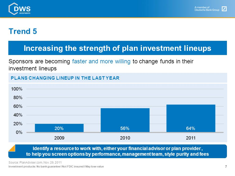 Investment products: No bank guarantee I Not FDIC insured I May lose value Trend 4 6 Source: Poll Finds More Pensions Using Investing Alternatives, August 25, 2011, PLANSPONSOR.com – Using SEI data PENSION PORTFOLIOS WITH ALLOCATION TO ALTERNATIVES 401(k) plans can learn from the best practices of pension professionals – The majority have already added alternative investments to their portfolio options Alternative investments 401(k) plans can learn from the best practices of pension professionals the majority have already added alternative investments to their portfolio options