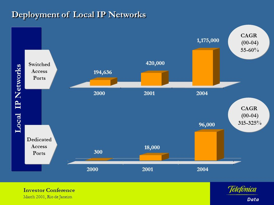 Investor Conference March 2001, Rio de Janeiro. Deployment of Local IP Networks Local IP Networks 194,636 420,000 1,175,000 200020012004 Switched Acce