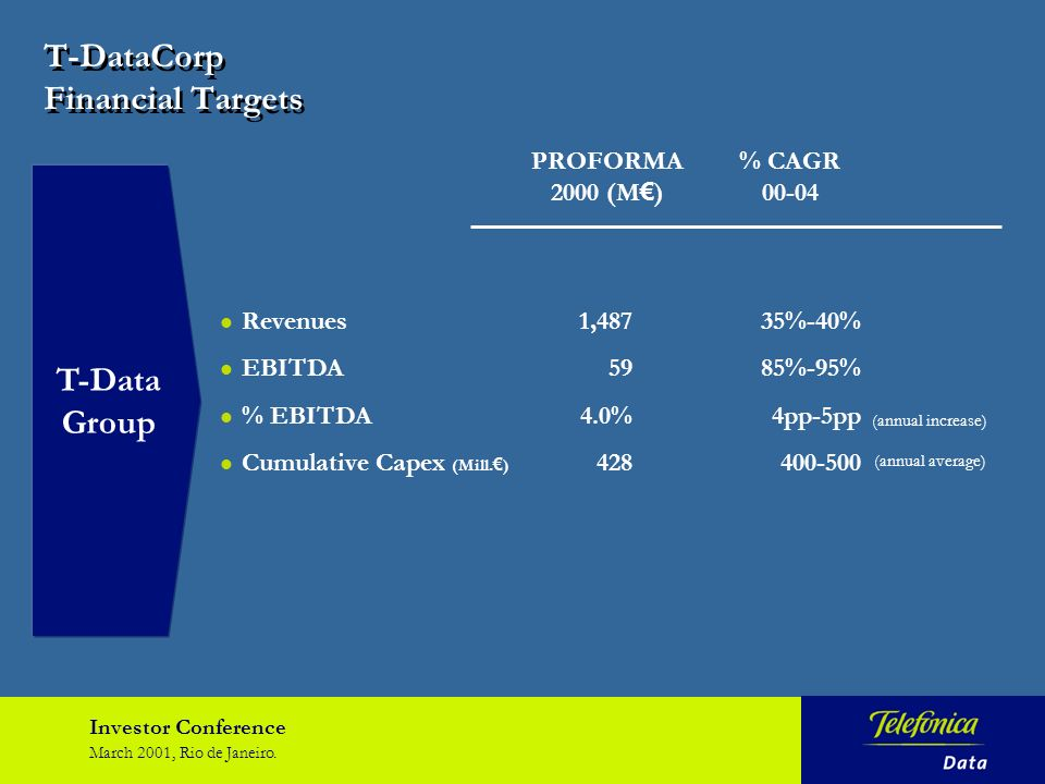 Investor Conference March 2001, Rio de Janeiro. T-DataCorp Financial Targets T-Data Group Revenues1,48735%-40% EBITDA5985%-95% % EBITDA4.0%4pp-5pp Cum