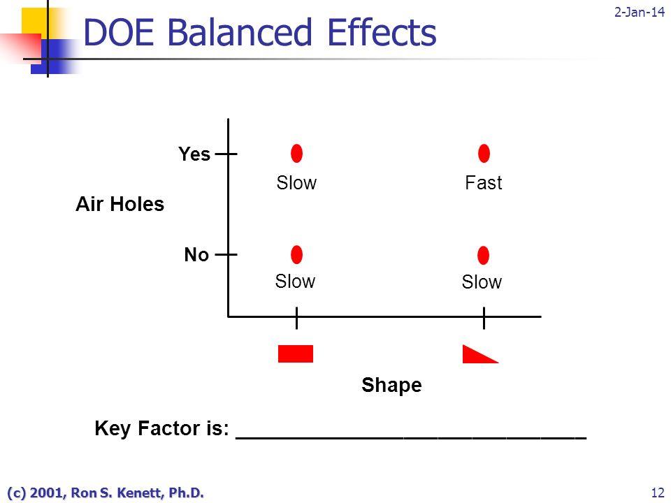 2-Jan-14 (c) 2001, Ron S. Kenett, Ph.D.12 DOE Balanced Effects Key Factor is: _______________________________ Yes Air Holes No Slow FastSlow Shape Slo