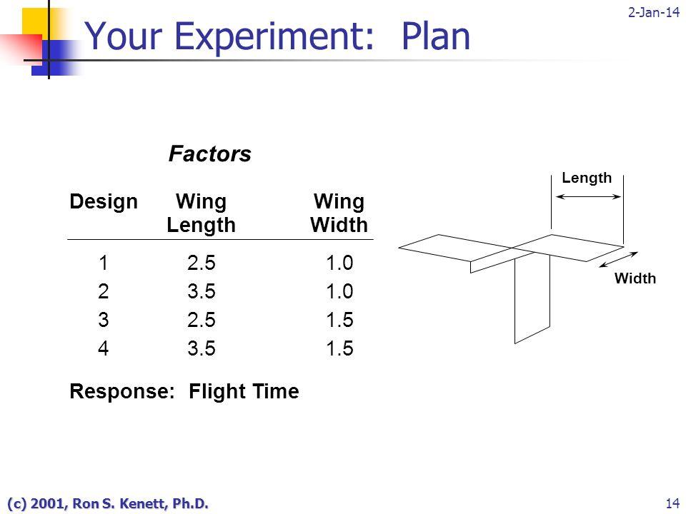 2-Jan-14 (c) 2001, Ron S. Kenett, Ph.D.14 Length Width Factors DesignWingWing LengthWidth 12.51.0 23.51.0 32.51.5 43.51.5 Response: Flight Time Your E