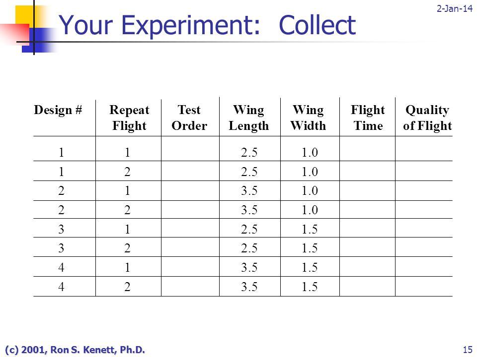 2-Jan-14 (c) 2001, Ron S. Kenett, Ph.D.15 Design #RepeatTestWingWingFlightQuality FlightOrderLengthWidthTimeof Flight 1122334411223344 121212121212121