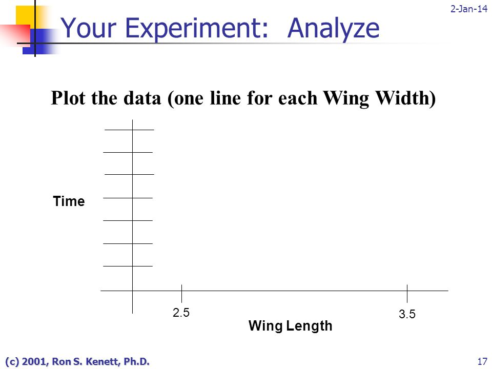 2-Jan-14 (c) 2001, Ron S. Kenett, Ph.D.17 Your Experiment: Analyze Plot the data (one line for each Wing Width) Time 2.5 Wing Length 3.5
