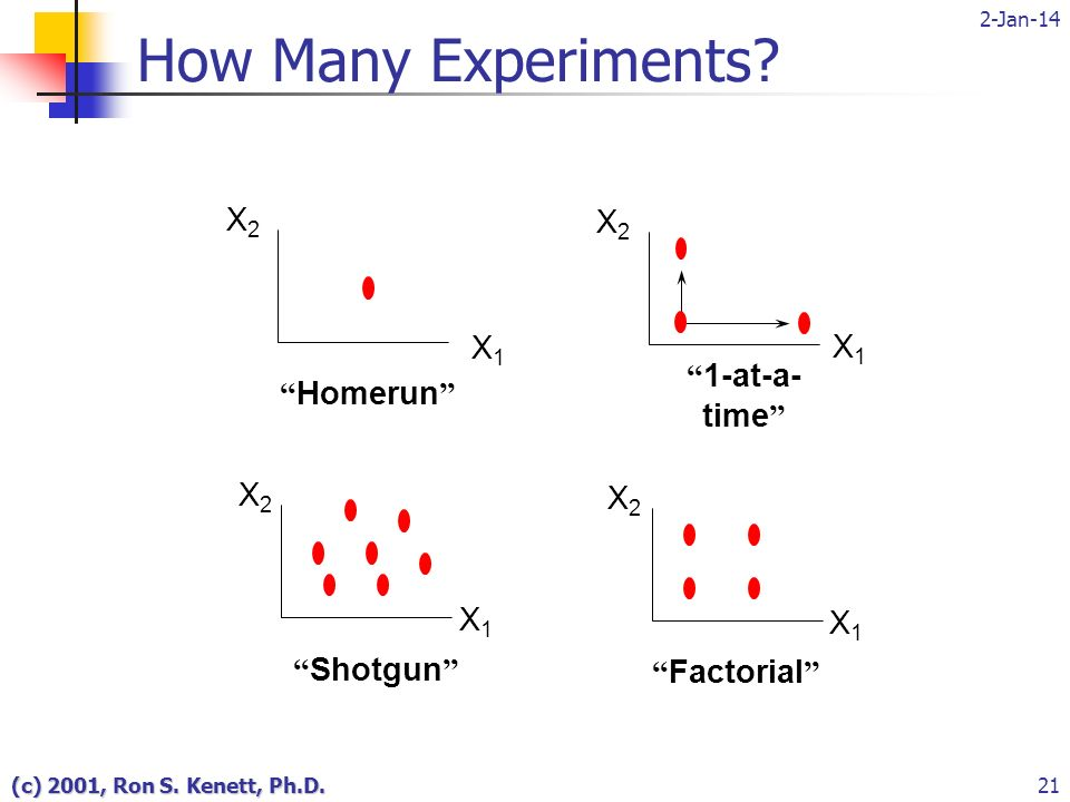 2-Jan-14 (c) 2001, Ron S. Kenett, Ph.D.21 X2X2 X1X1 Homerun X2X2 X1X1 Shotgun X2X2 X1X1 Factorial How Many Experiments? X2X2 X1X1 1-at-a- time